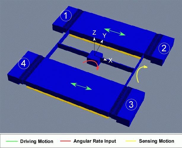 MEMS Element Design and Fabrication | Solidus Technologies